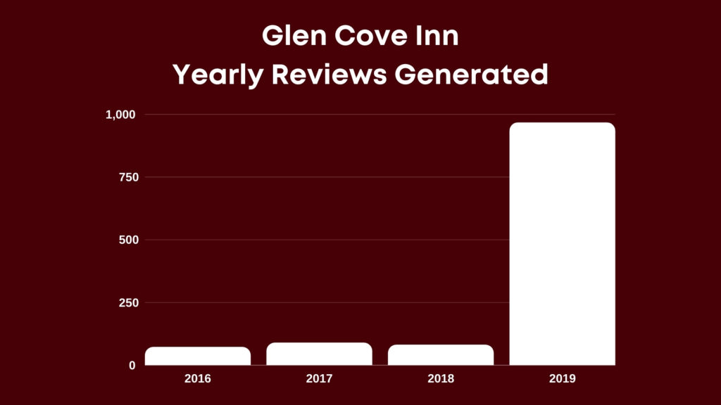 glen-cove-reviews-generated-year